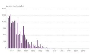 Doodsoorzaak mazelen 1905-2017