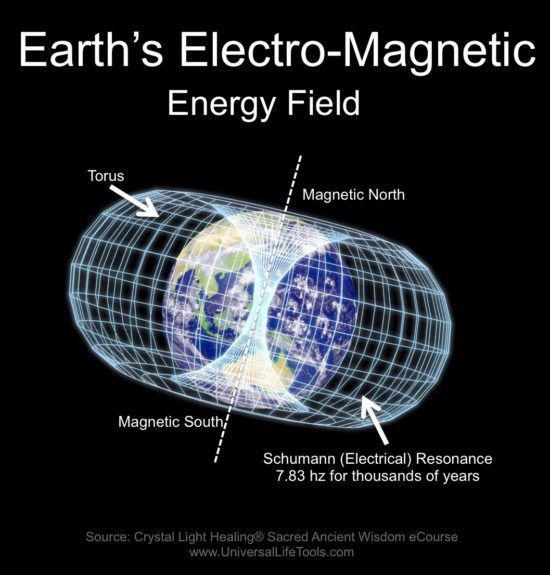 magnetisch veld rond de aarde