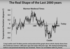 Afkoeling en opwarming tijdens de laatste 2000 jaar
