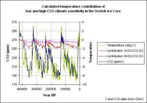 Langzame afkoeling in de laatste 400.000 jaar