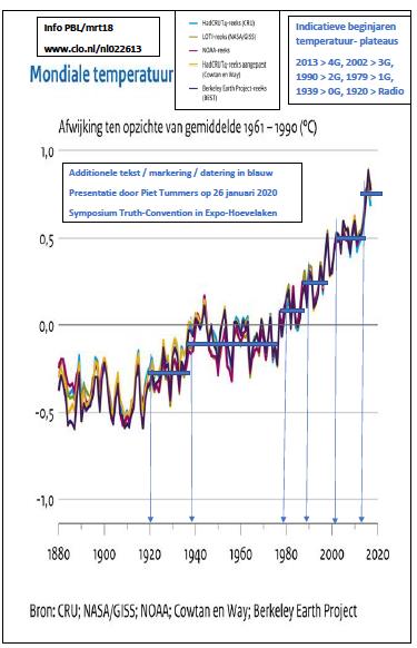 Mondiaal temperatuurverloop