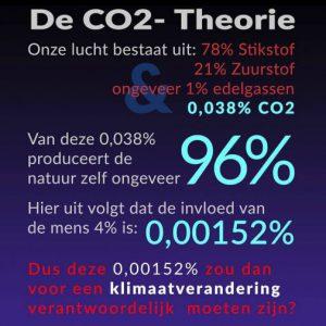 CO2 is 0,038%