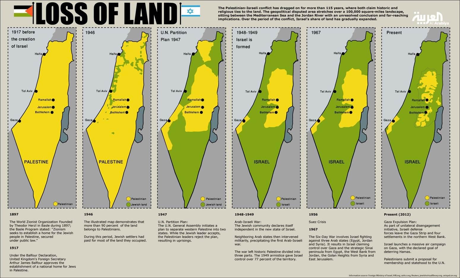 Annexatie van Palestijnse gebieden